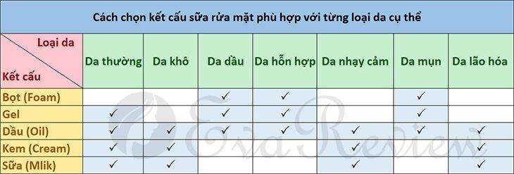 Cach-chon-sua-rua-mat-phu-hop-voi-tung-loai-da